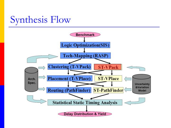 Synthesis Flow