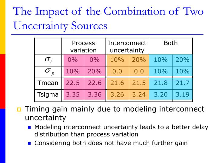 The Impact of the Combination of Two Uncertainty Sources