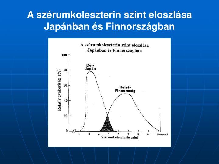 A szérumkoleszterin szint eloszlása Japánban és Finnországban