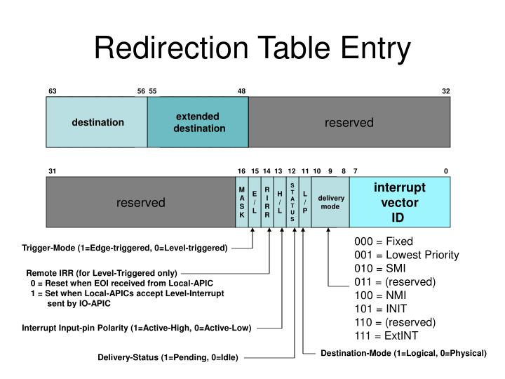 Redirection Table Entry
