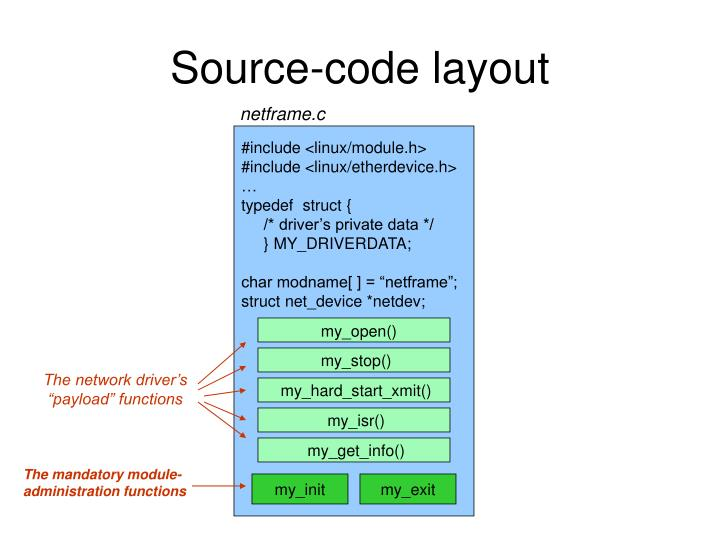 Source-code layout