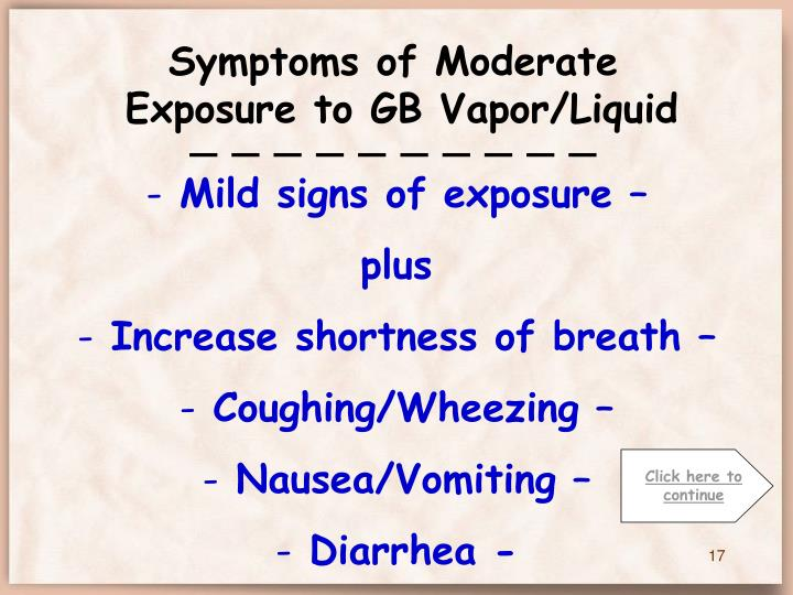 Symptoms of Moderate
