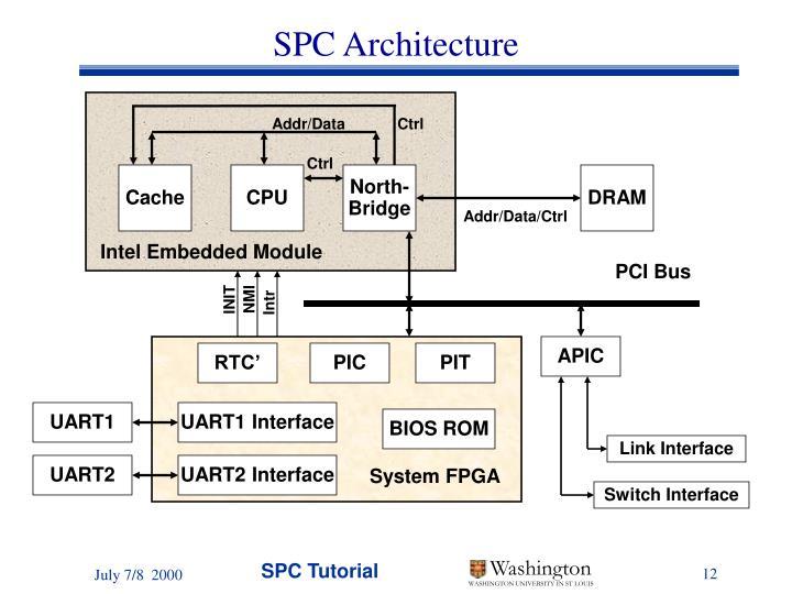 Intel Embedded Module