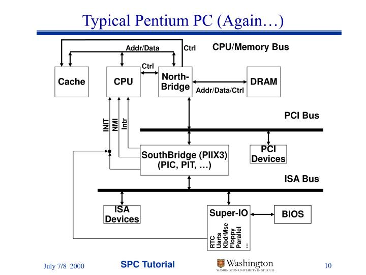 Typical Pentium PC (Again…)