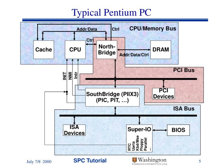 Typical Pentium PC