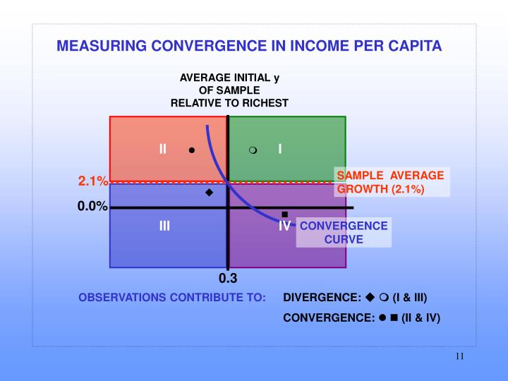 MEASURING CONVERGENCE IN INCOME PER CAPITA