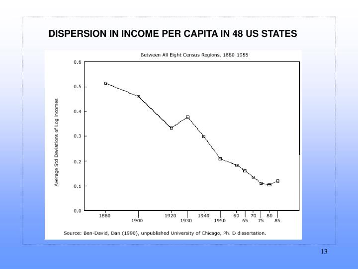 DISPERSION IN INCOME PER CAPITA IN 48 US STATES