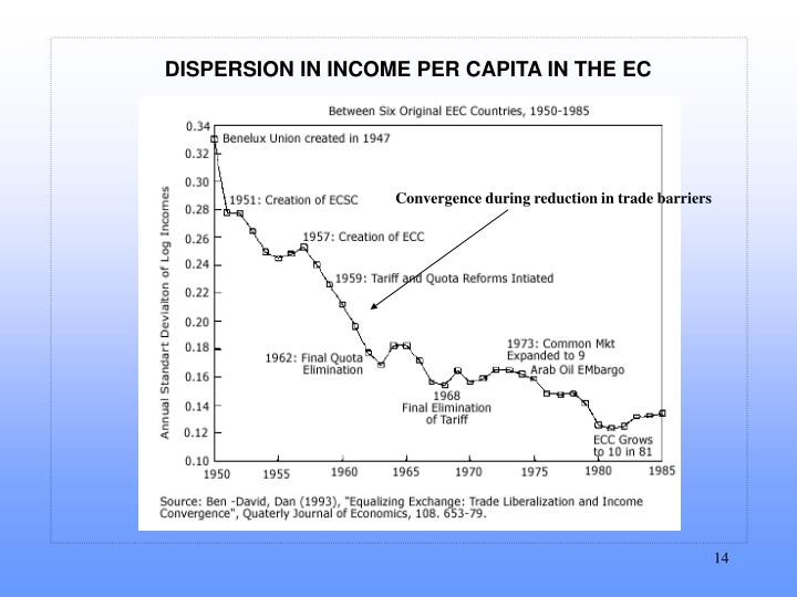 DISPERSION IN INCOME PER CAPITA IN THE EC