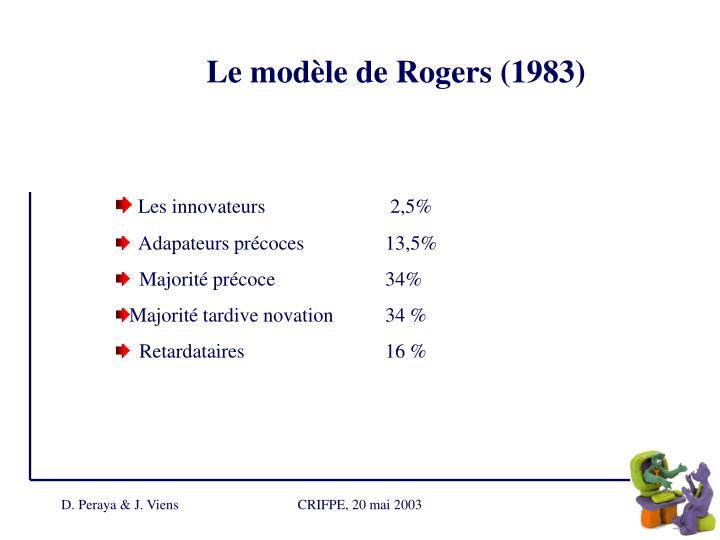 Le modèle de Rogers (1983)