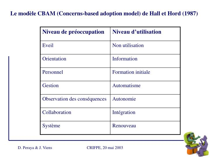 Le modèle CBAM (Concerns-based adoption model) de Hall et Hord (1987)