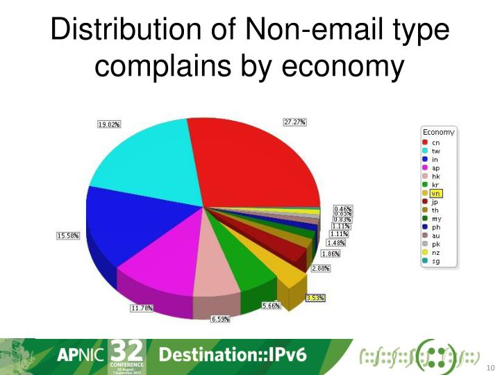 Distribution of Non-email type complains by economy