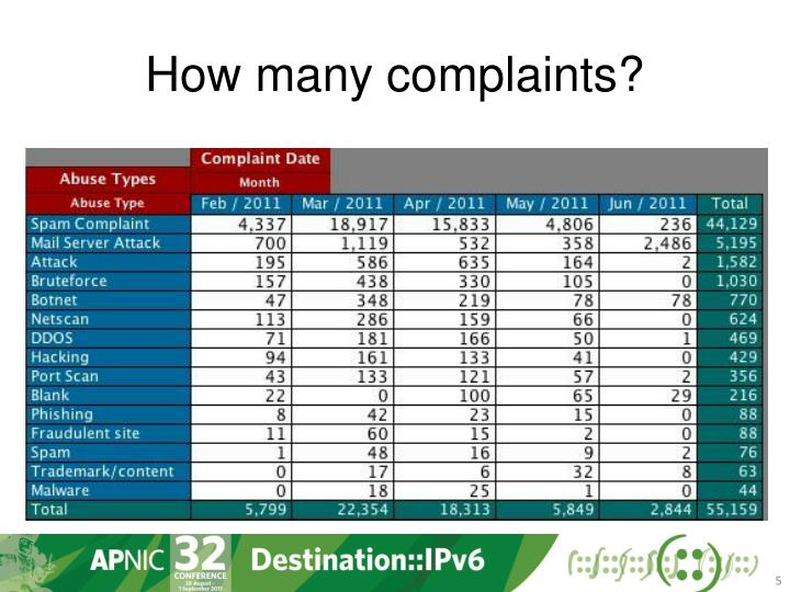 How many complaints?