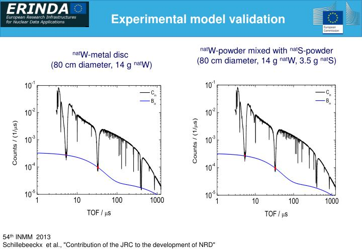 Experimental model validation
