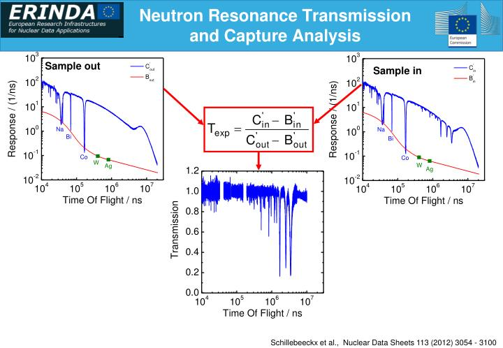 Neutron Resonance Transmission