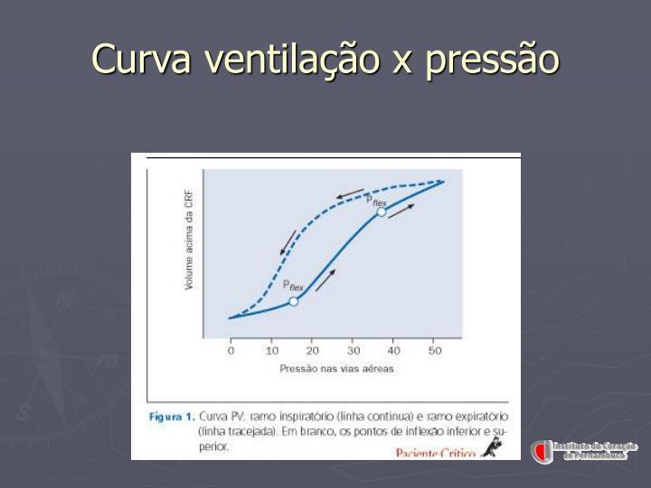Curva ventilação x pressão