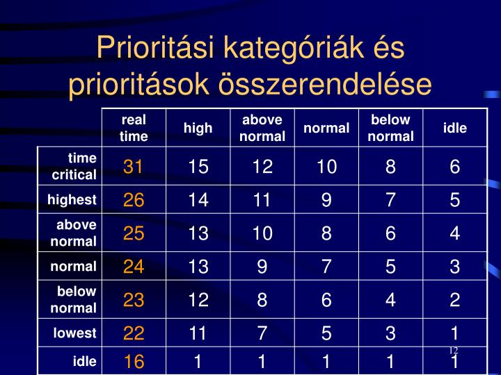 Prioritási kategóriák és prioritások összerendelése