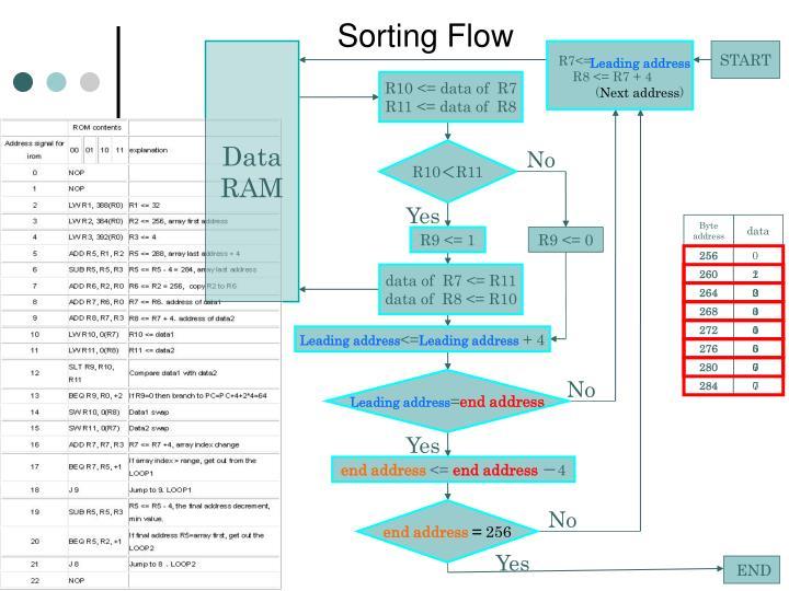 Sorting Flow