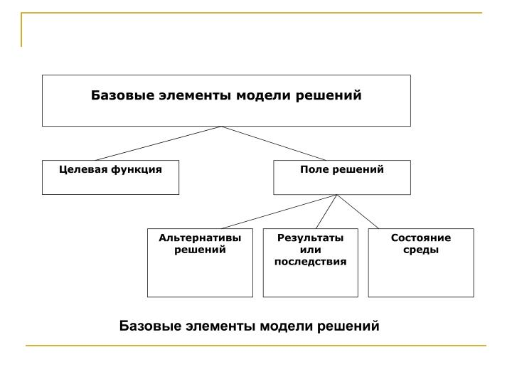 Базовые элементы модели решений