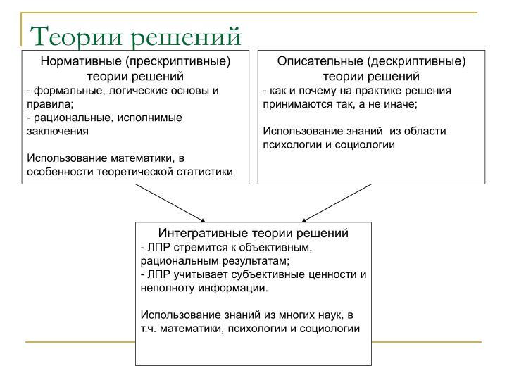 Нормативные (прескриптивные) теории решений