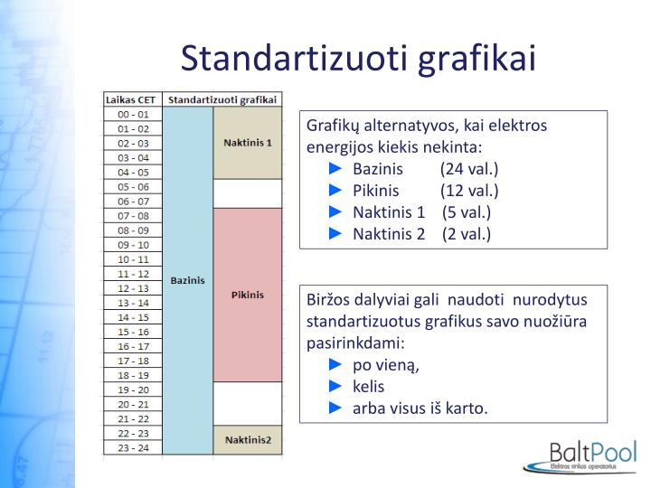Standartizuoti grafikai