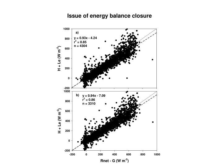 Issue of energy balance closure