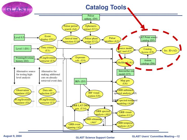 Catalog Tools