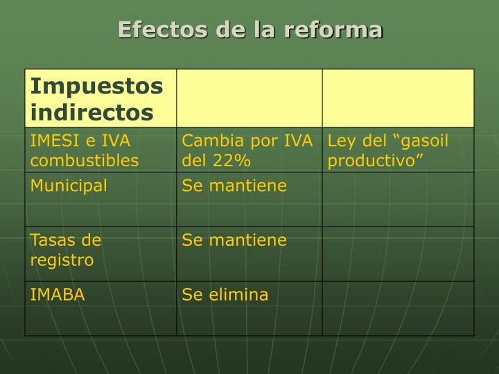 Efectos de la reforma