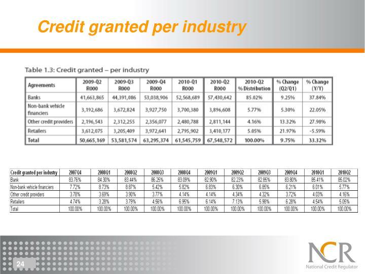 Credit granted per industry
