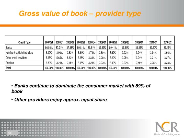 Gross value of book – provider type