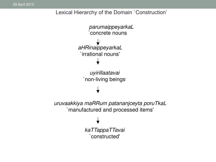 Lexical Hierarchy of the Domain `Construction'