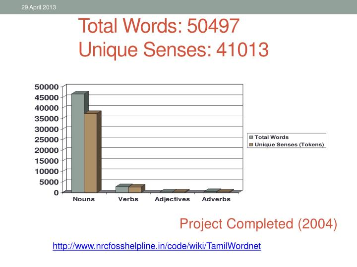 Total Words: 50497