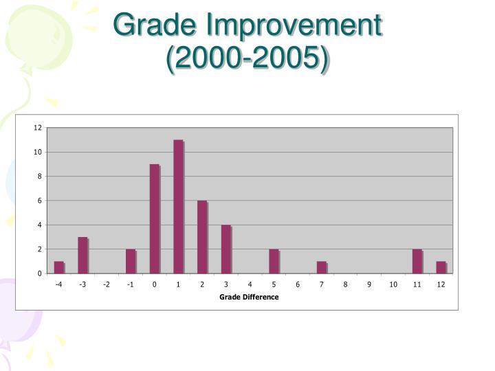 Grade Improvement