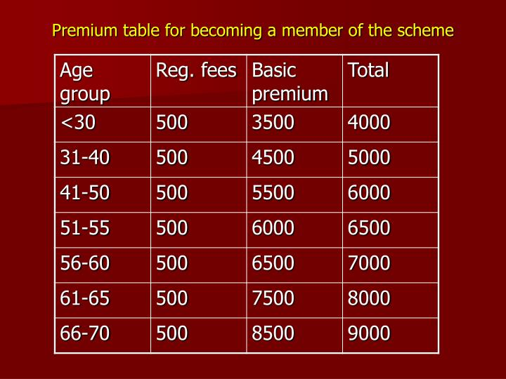 Premium table for becoming a member of the scheme