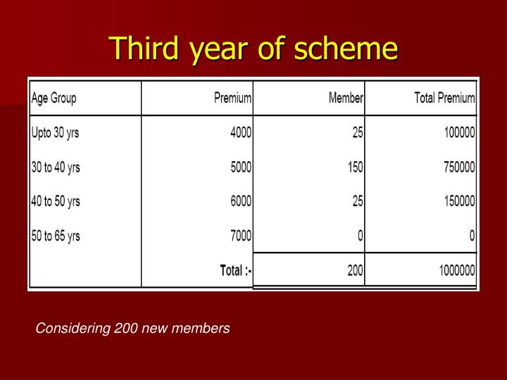 Third year of scheme