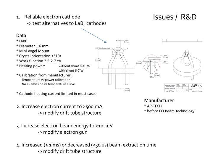 Issues /  R&D