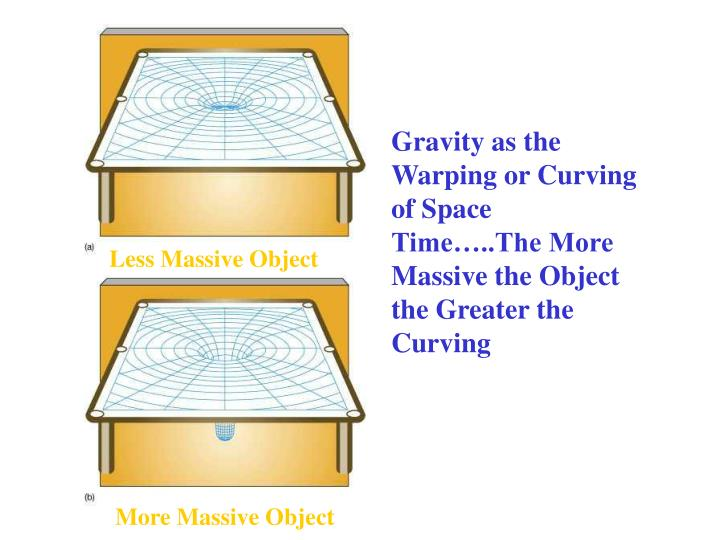 Gravity as the Warping or Curving of Space Time…..The More Massive the Object the Greater the Curving