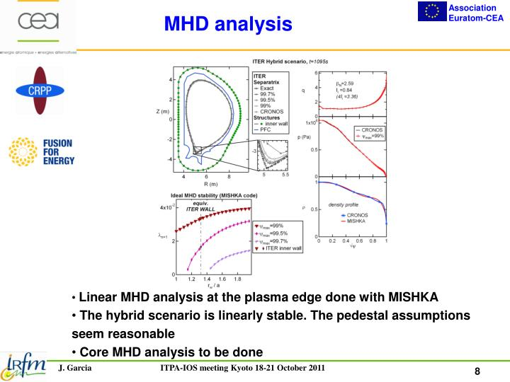 MHD analysis