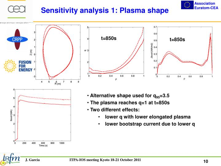 Sensitivity analysis 1: Plasma shape