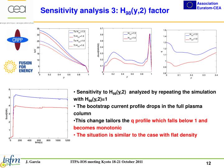 Sensitivity analysis 3: H