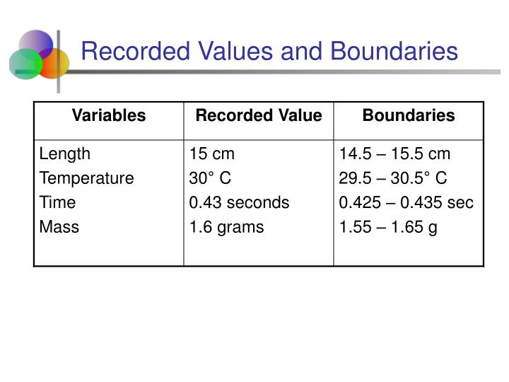 Recorded Values and Boundaries