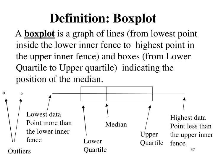 Definition: Boxplot