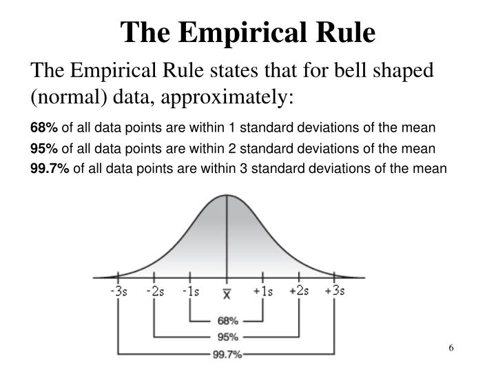 The Empirical Rule