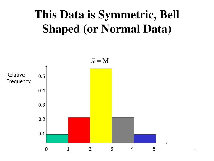 This Data is Symmetric, Bell Shaped (or Normal Data)