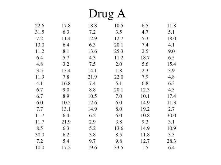 Drug A