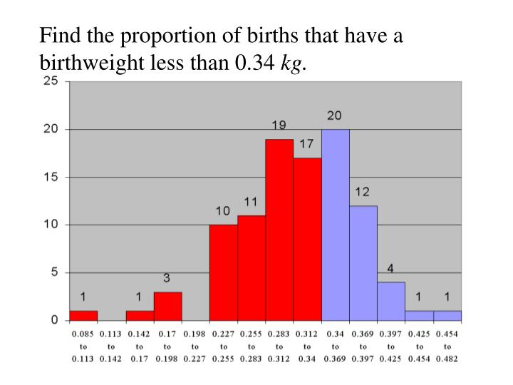 Find the proportion of births that have a birthweight less than 0.34