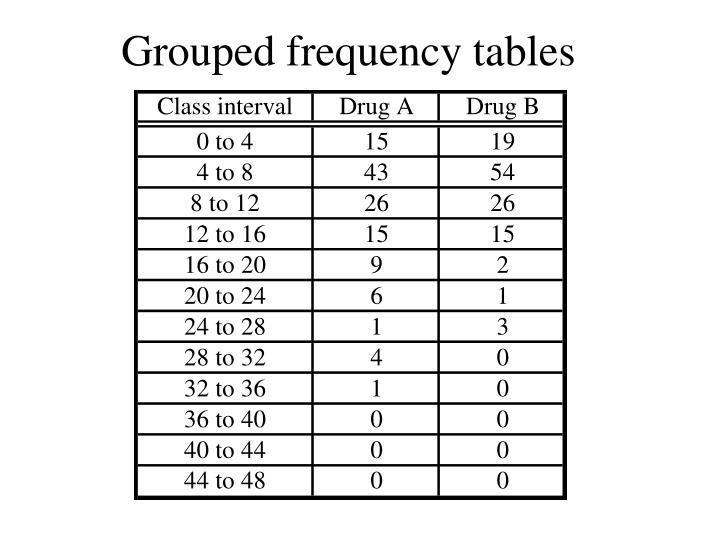Grouped frequency tables