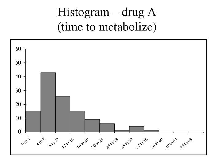 Histogram – drug A