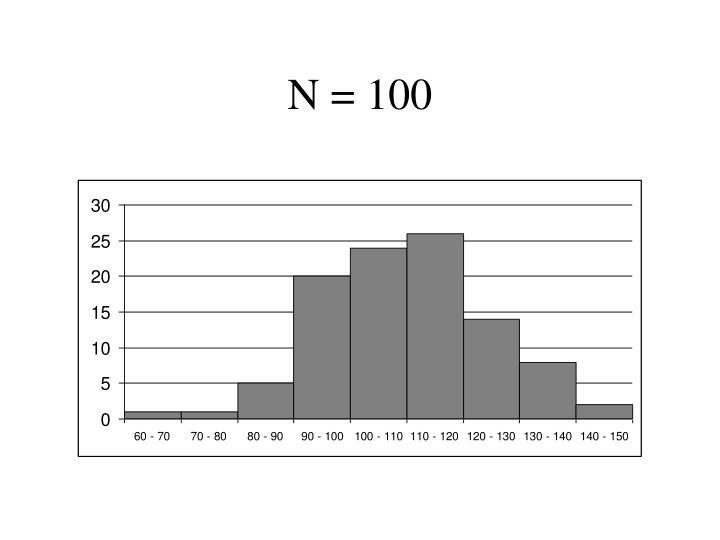 N = 100
