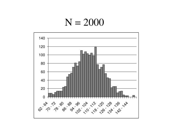N = 2000