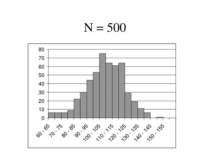 N = 500